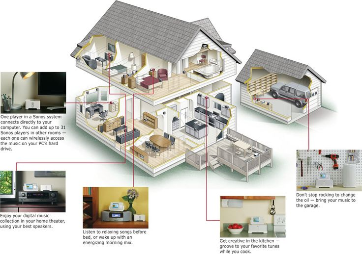 Sonos whole-house audio system setup image