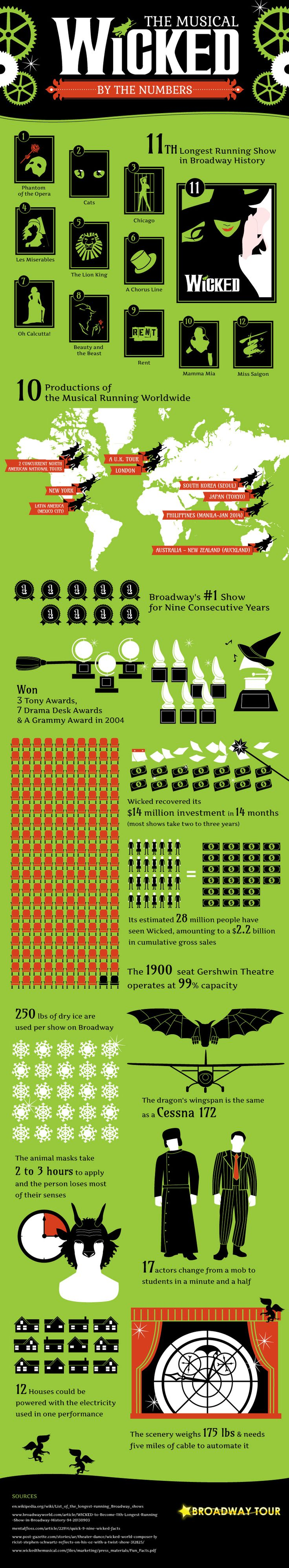 Broadway Infographic: Wicked by the Numbers | Broadway Tour. Although im not Wicked's #1 fan, i found this to be really cool!