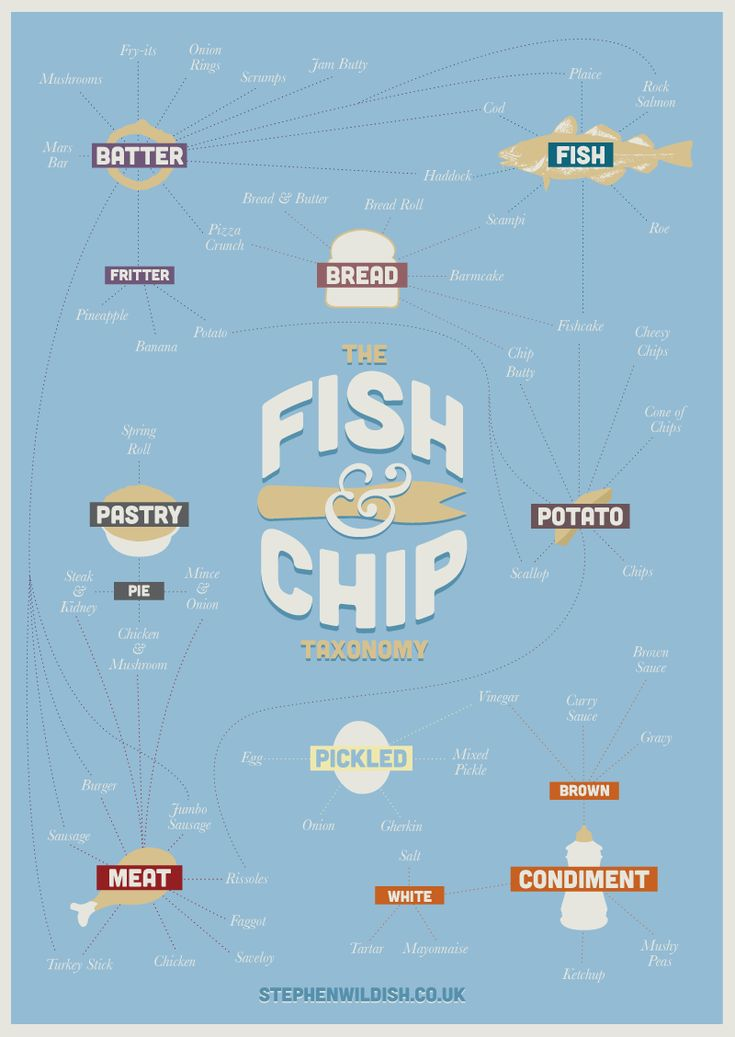Best 25 fish and chips restaurant ideas on pinterest for Good fishing near me
