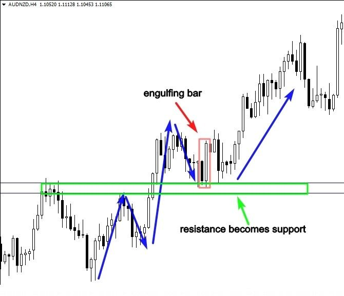 The Signal Here Is An Engulfing Bar Pattern You Can Apply The