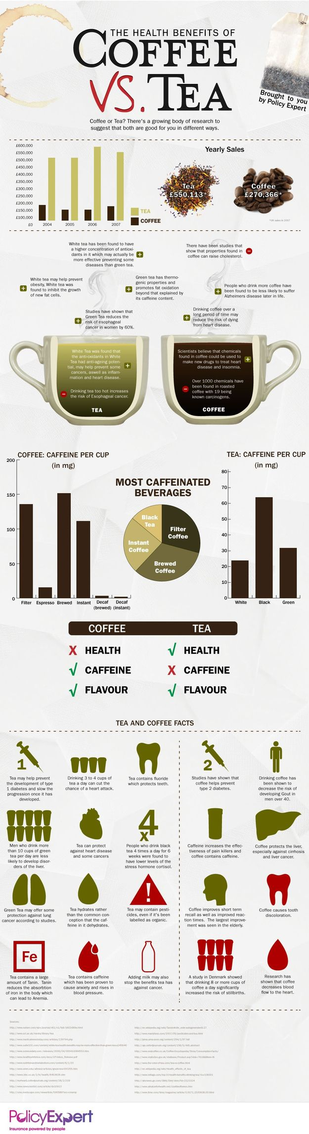 Which is healthier, coffee or tea?