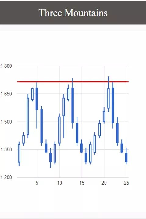 Bybriar.com   Trading and forecasting software   Three Mountains
