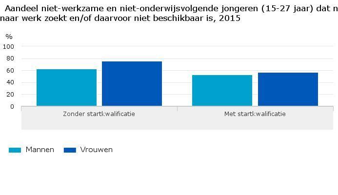 Jonge vrouwen zonder startkwalificatie hebben minder binding met arbeidsmarkt   ---  Jonge mannen zonder startkwalificatie hadden in 2015 vaker werk (63 procent) dan jonge vrouwen in dezelfde situatie (56 procent). Iemand heeft een startkwalificatie als hij ten minste een diploma op mbo-niveau 2 of een havo- of vwo-diploma heeft. Jongeren mét een startkwalificatie hadden veel vaker een baan. Bij deze groep ...    > lees hier verder >   http://www.dewerkmarkt.nl/jonge-vrouwen