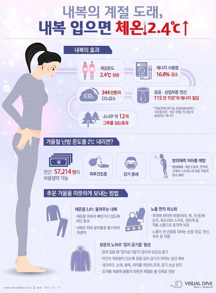 [인포그래픽] '내복' 입으면 체온 2.4℃ 올라 '에너지 절감효과' #innerwear / #Infographic ⓒ 비주얼다이브 무단 복사·전재·재배포 금지