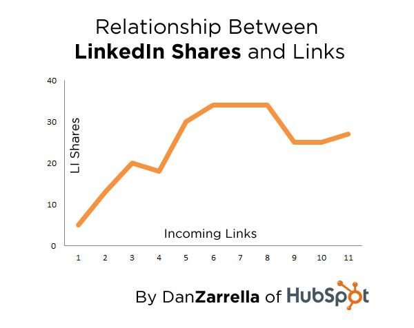 The Relationship Between Social Sharing and SEO Links