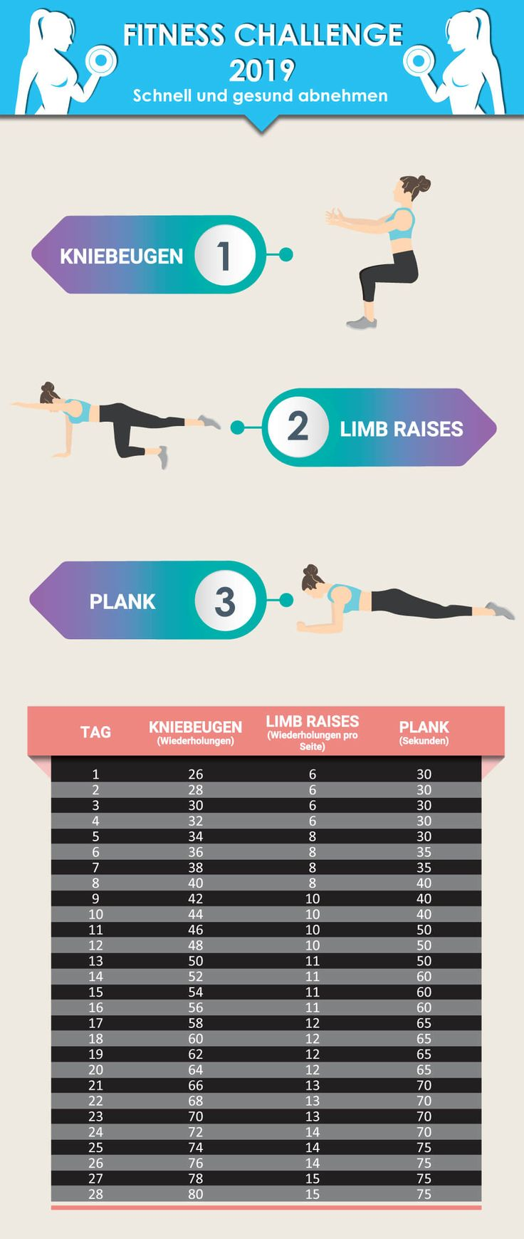 Fitness Challenge 2019 – lose weight fast and healthy