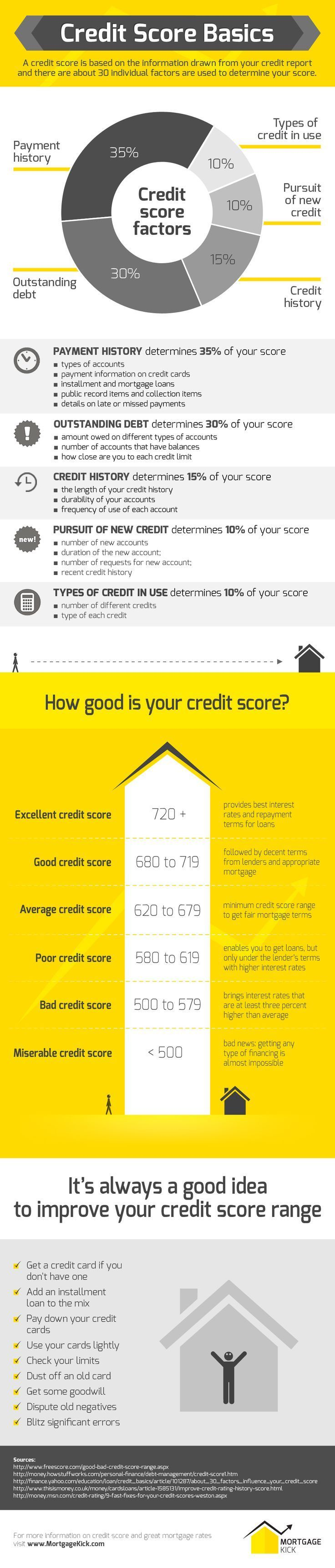 Credit Score Basics : Credit Score Is One Of The Most Important Factors  When Applying For