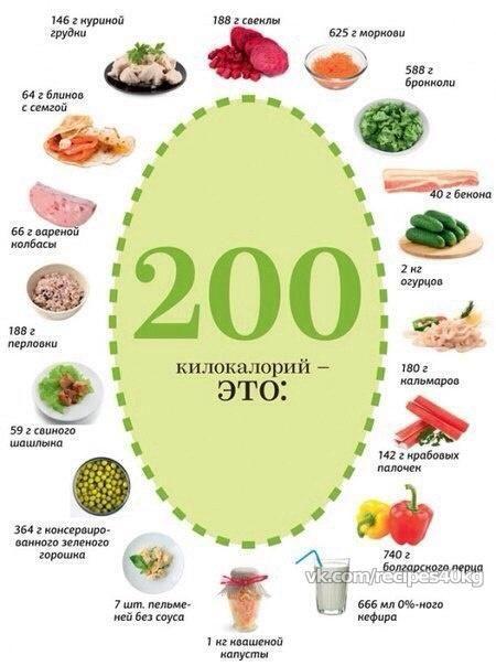 200 ккал- это