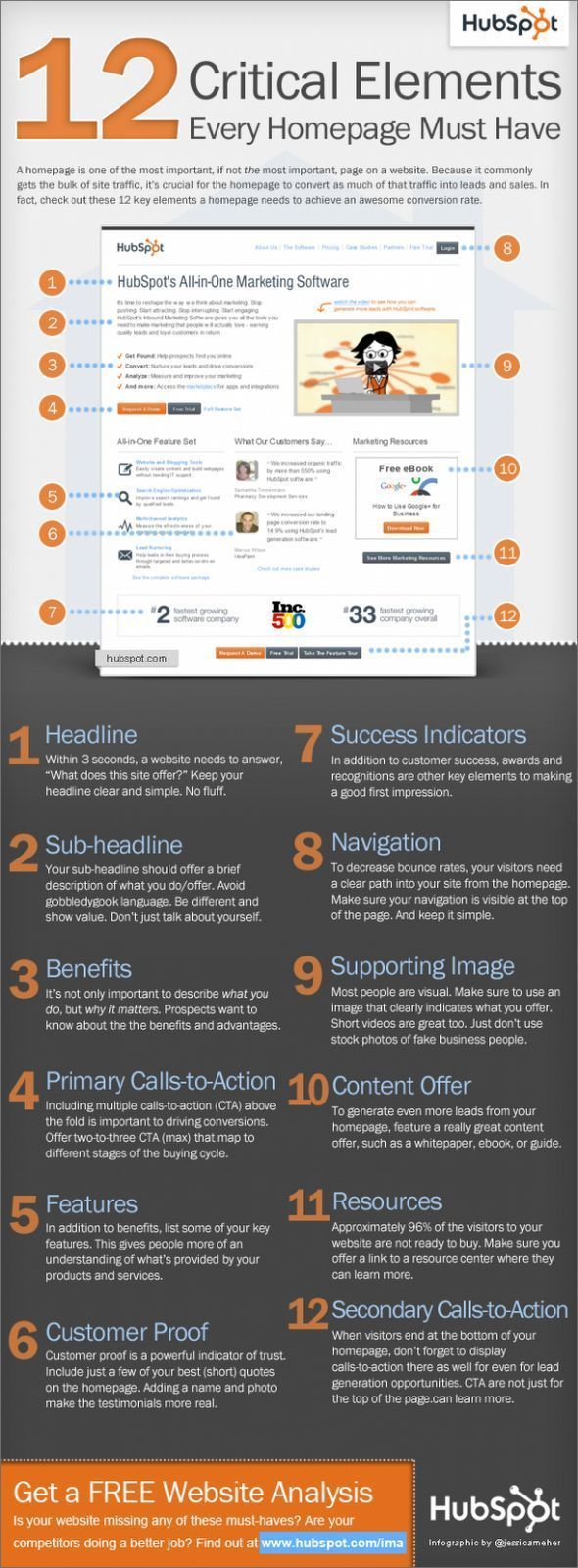 The 12 Elements of a Homepage