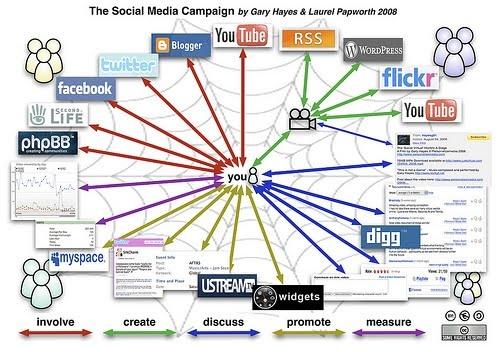 online branding strategy#