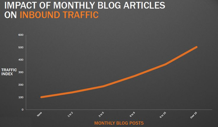 Impact of monthly blog articles on inbound traffic.
