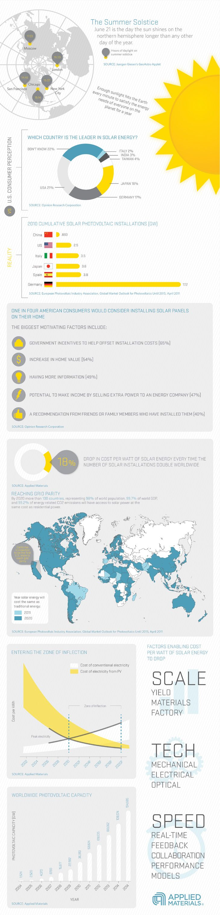 Solar Energy Infographic  www.whitefence.com