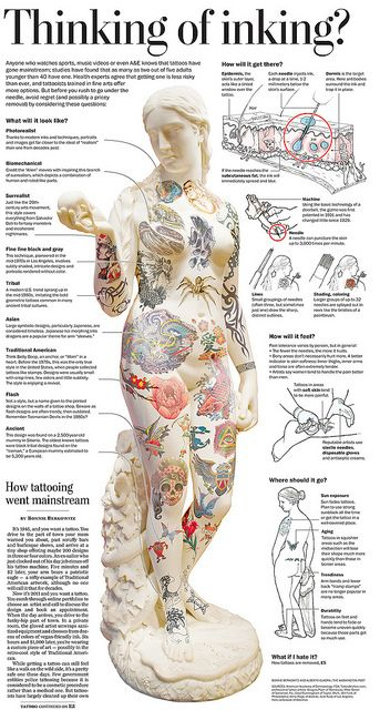 Thinking of inking? tattoos in