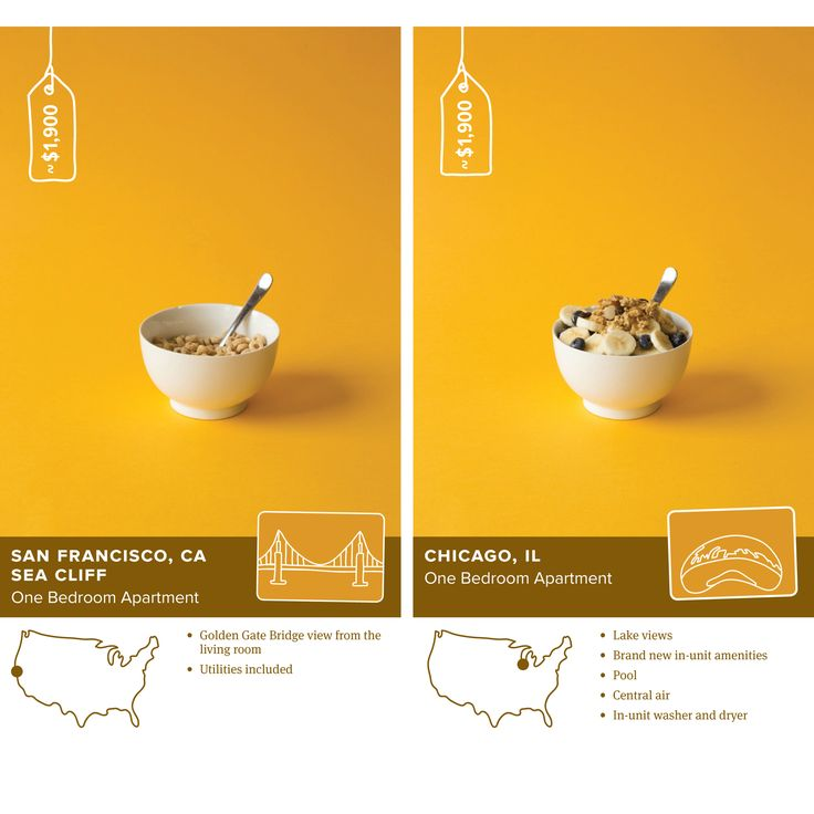 SF Rent vs. the Rest of the U.S. Told with Food