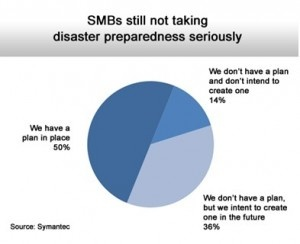 50% of Small and Medium sized businesses still don't have an emergency response plan
