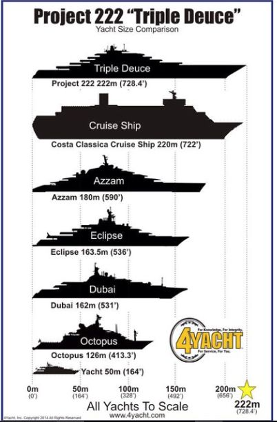 "- AJ MacDonald - Yacht Broker - AJ@DenisonYachtSales.com ""AZZAM"" 591ft TO BE TOPPLED AS WORLDS LARGEST?!!!! Project ""Triple Deuce"" is set to be 728ft / 222m and possibly launching in spring of 2018 according to an article by Yacht International. - AJ MacDonald - Yacht Broker - ajmacdonald@camperandnicholsons.com"