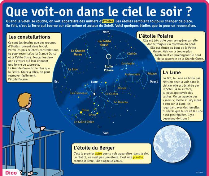 Fiche exposés : Que voit-on dans le ciel le soir?