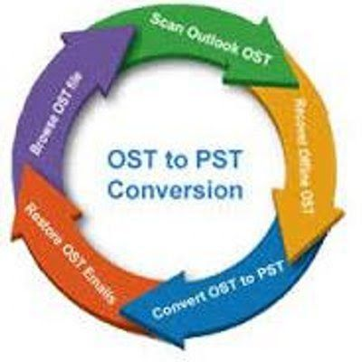 OST file converter tool is most reliable software because this program successfully recover outlook OST file data and convert lost data from outlook OST file into PST file.