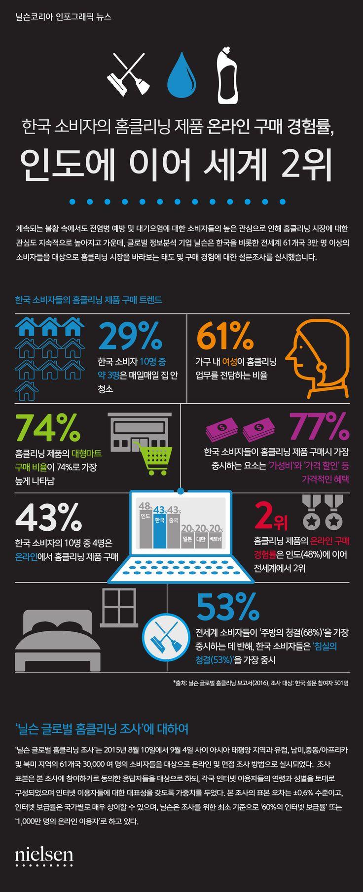 Nielsen Global Home Care Report - 한국 소비자 홈클리닝 제품 온라인 구매 경험률, 인도에 이어 세계 2위  #infographic #homecare #인포그래픽 #닐슨코리아 #홈클리닝 #홈케어 #소비재트렌드