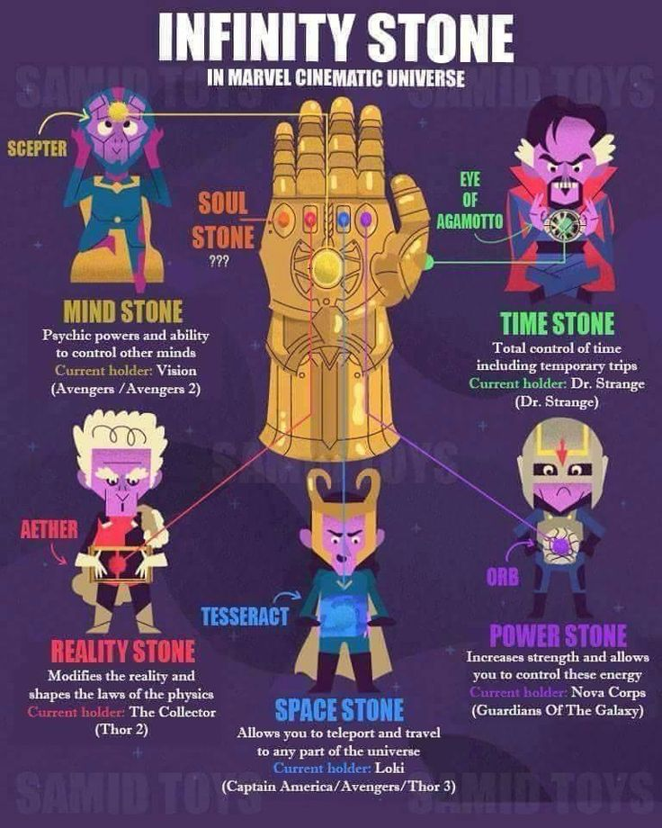 The most current and updated diagram of the locations of the Infinity Stones in the Marvel Cinematic Universe as of 2017. Can't wait to see Thanos get all six!!!!