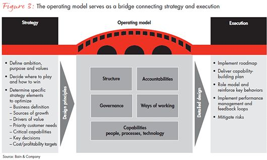 winning-operating-models-that-convert-strategy-fig-03_embed