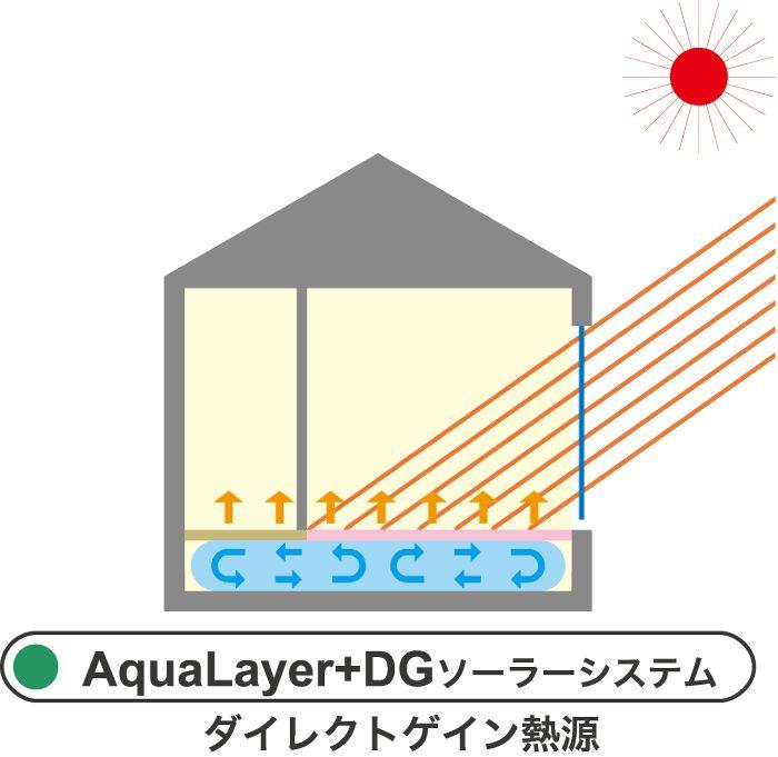 DGソーラーシステム図