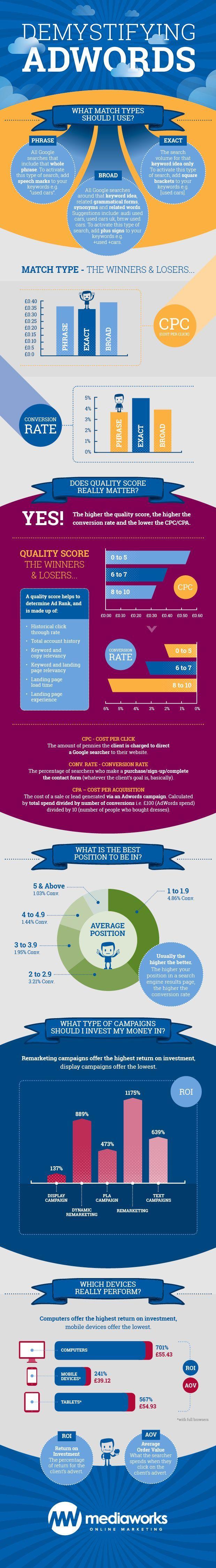 5 Proven Ways to Increase Google Adwords ROI