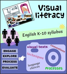 Infographic: Visual literacy, English K-10 syllabus, engage, explore, process and evaluate visual texts, conventions, techniques, language c...