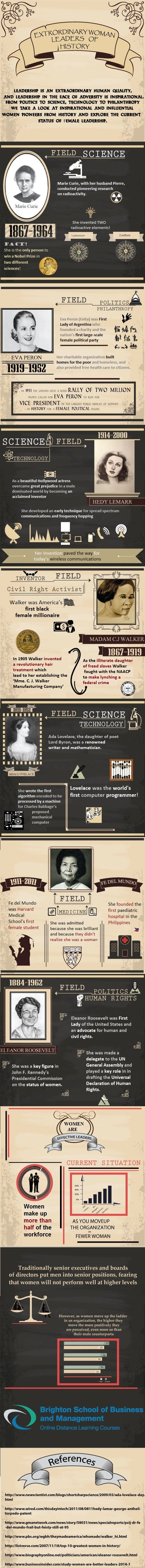 via Brighton School of Business & Management as the creator http://www.brightonsbm.com/management-courses/diploma-management-studies.php   http://www.brightonsbm.com/infographics/Outstanding-Female-Leaders.jpg