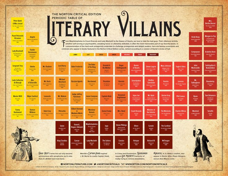 Periodic table of literary villains