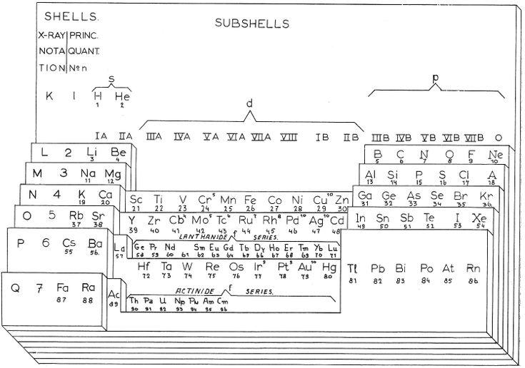 Wringley's Lamina System, 1949