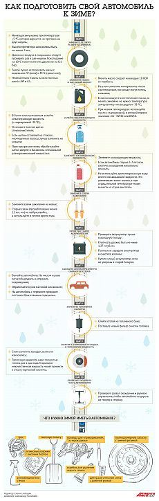 Как подготовить свой автомобиль к зиме? Инфографика | Инфографика | Вопрос-Ответ | Аргументы и Факты