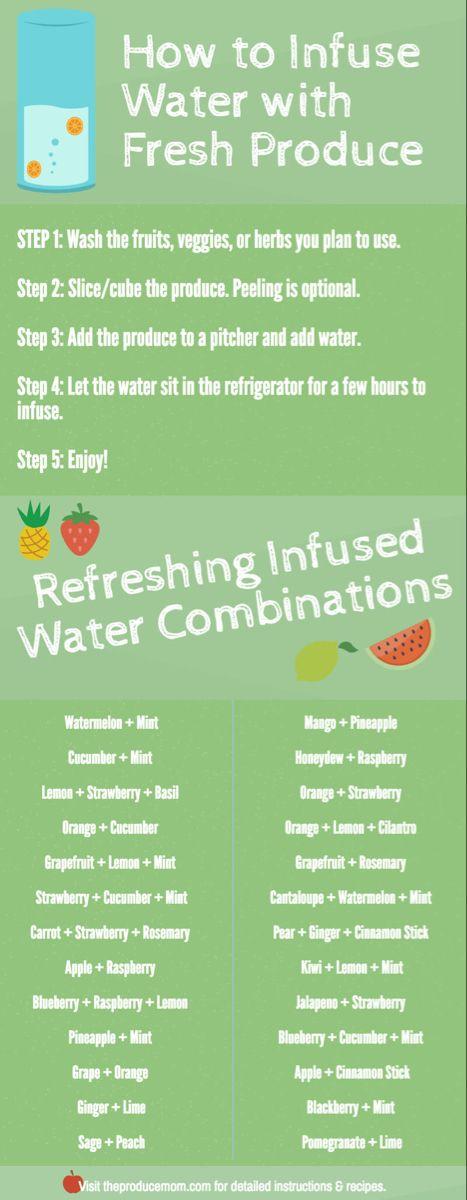 Wie man Wasser mit frischen Produkten und erfrischenden Kombinationen aufgießt   – Fruit infused water recipes