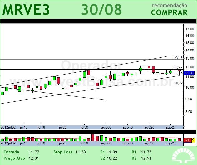 MRV - MRVE3 - 30/08/2012 #MRVE3 #analises #bovespa