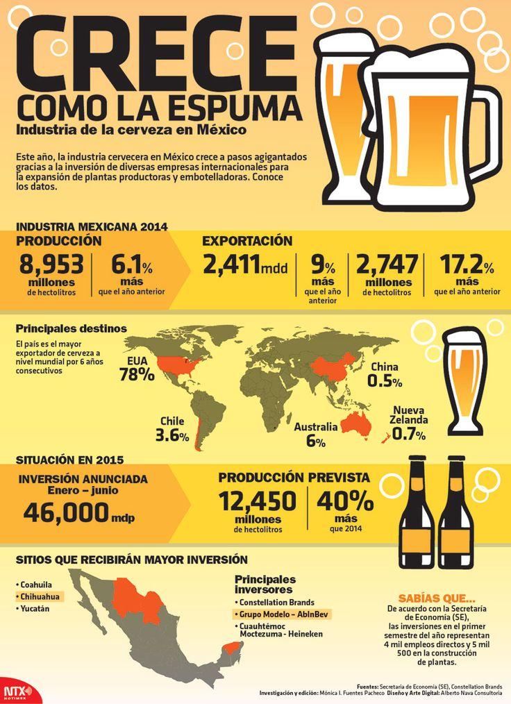 Conoce los datos de la industria cervecera en México que crece a pasos agigantados.  #Infographic