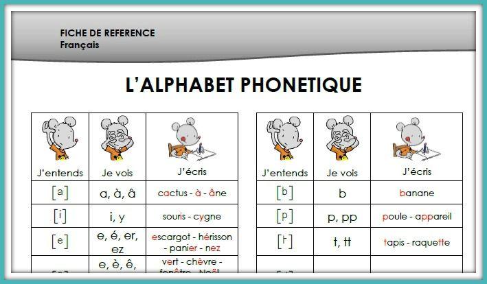 Fiche de référence - l'alphabet phonétique - Chez maîtresse Ecline