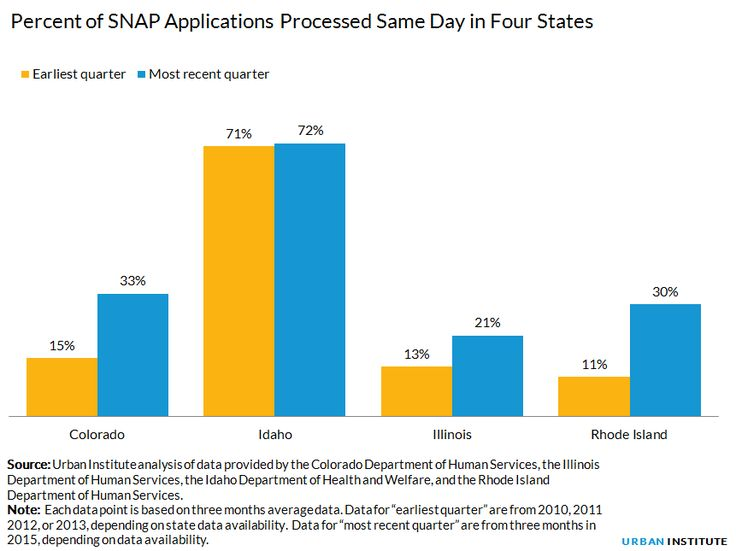 Percent of SNAP Applications Processed Same Day in Four States