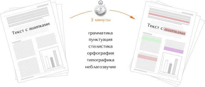 Орфограммка — это интеллектуальный веб-сервис проверки орфографии, грамматики, пунктуации и стилистики. Всего за несколько минут система проверит ваш текст на ошибки и расскажет об их происхождении. Также сервис проверяет курсовые и дипломные работы на соответствие требованиям ГОСТа. С полным перечнем распознаваемых ошибок и порядком работы с веб-сервисом мож