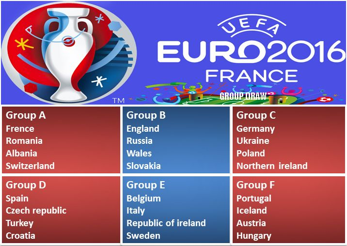 The UEFA Euro 2016 groups draw ~ HeybiroBlog