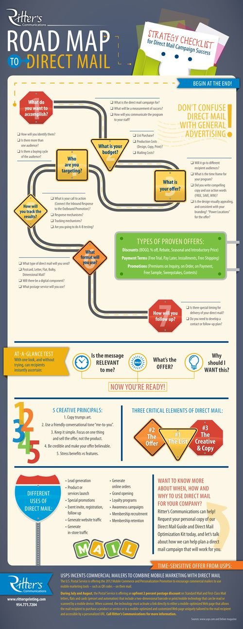 Road map to Direct Mail
