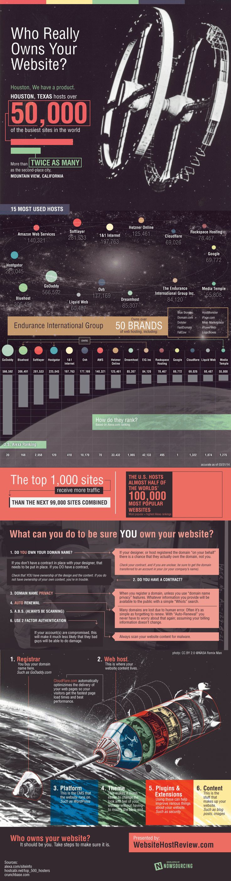 Who Really Owns Your Website?  #Infographic #website