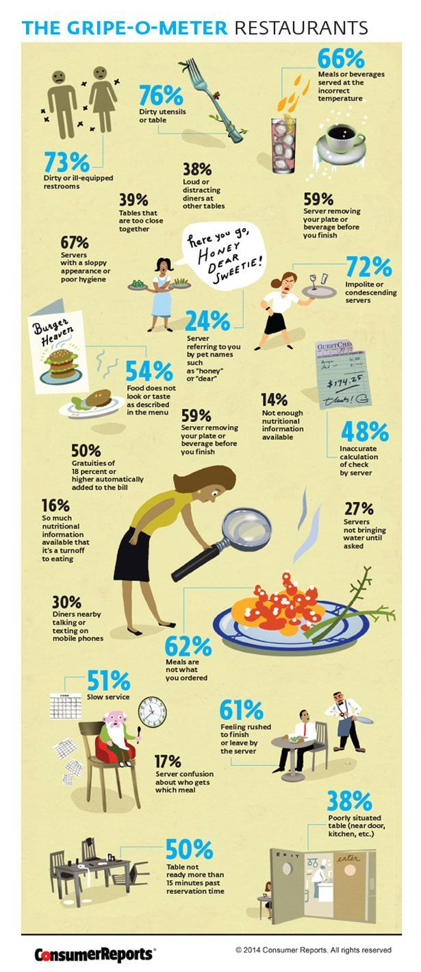 The Most Common Restaurant Complaints