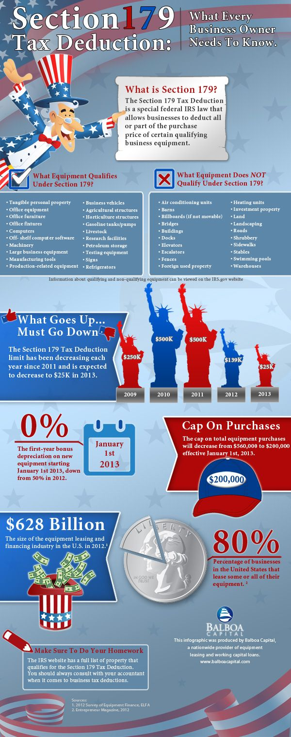 Section 179 tax deduction infographic developed by equipment leasing company balboa capital features an overview of
