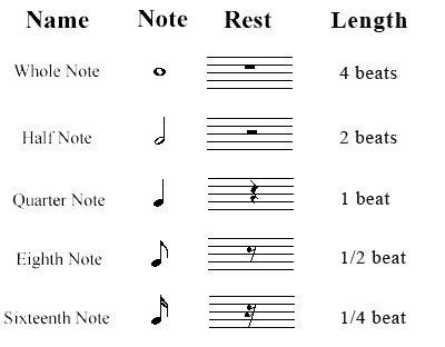 types of music notes pdf