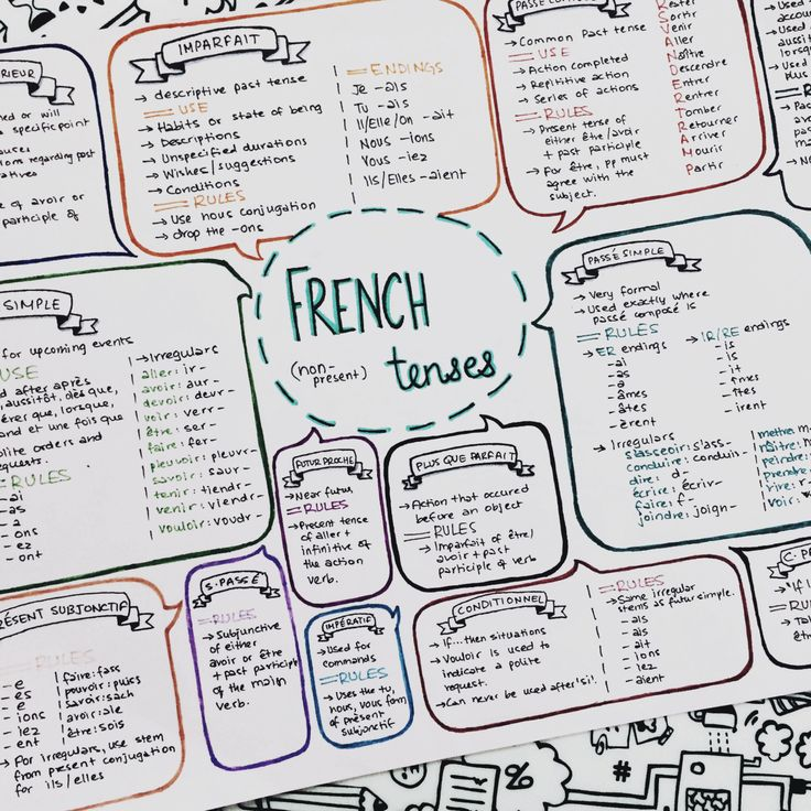 "ibeemotivation: ""31.1.16 // 10:38 pm finished my mind map for french tenses…"