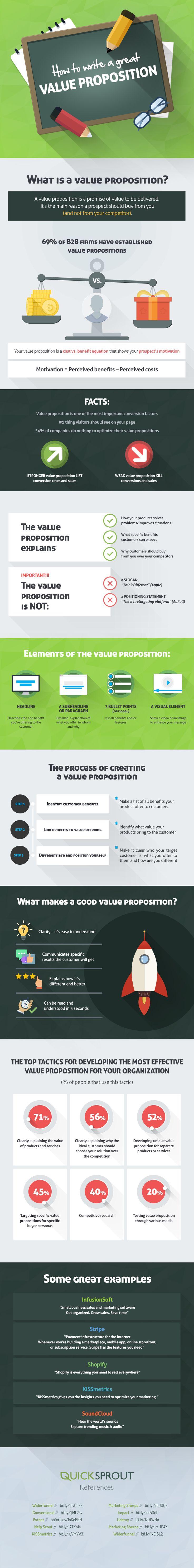 """Infografía: Mejora tus conversiones presentando una buena """"propuesta de valor"""""""