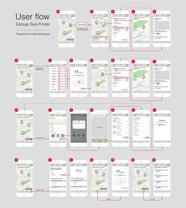 User Flow #UX