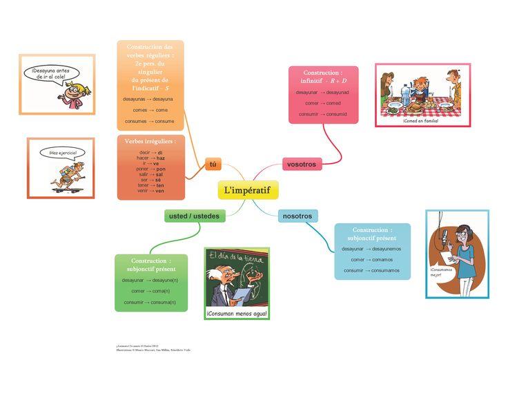 Mapa mental del imperativo