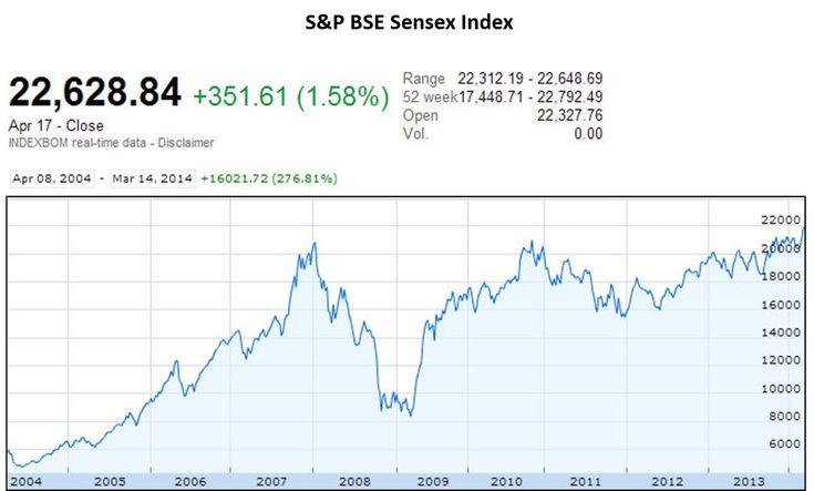 Bse Sensex Google Finance