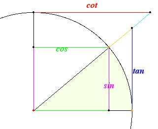 Angle in unit circle showing trig functions as lengths of line segments (interactive). Dave's Short Trig Course is a wonder site geared toward helping geometry students learn trigonometry.